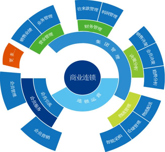 G6-ERP商业连锁管理系统